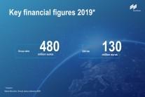 Key financial figures