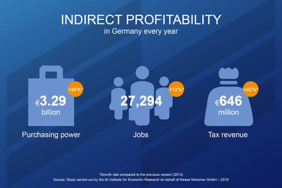Indirect profitability