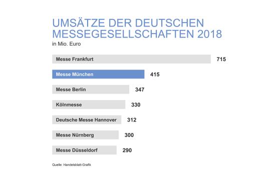 Grafik Umsätze der deutschen Messegesellschaften 2018