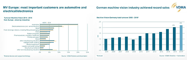 VDMA predicts a further dynamic development of the European machine vision industry also in 2017. / Imaging is a key technology in automation for multiple industries.
