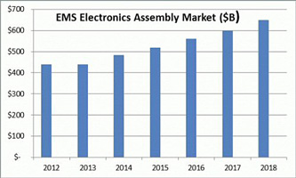 EMS Electronics Assembly Market