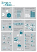 Infographic Internet of Things