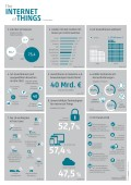 Infografik Internet of Things